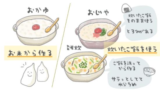 おかゆ・雑炊・おじやの違い イラスト