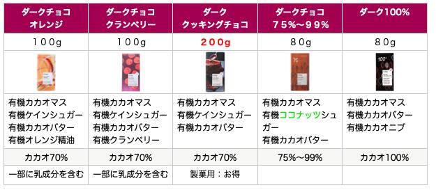 ヴィヴァーニ乳化剤不使用のチョコと種類 ダークチョコ