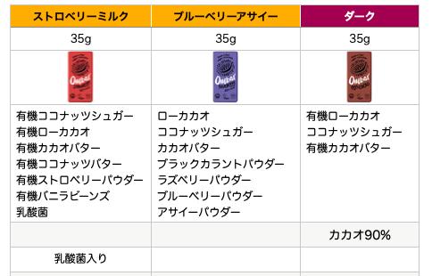 オームバーチョコの種類と原材料