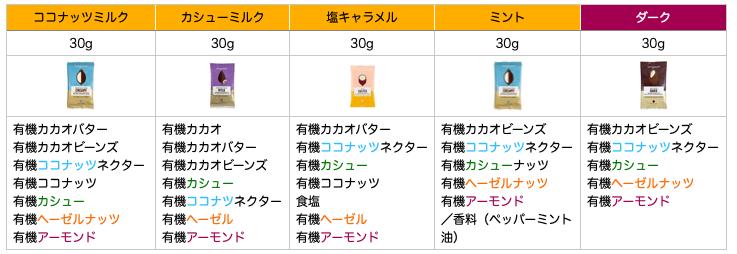 ラビングアース・チョコレート種類と原材料一覧表